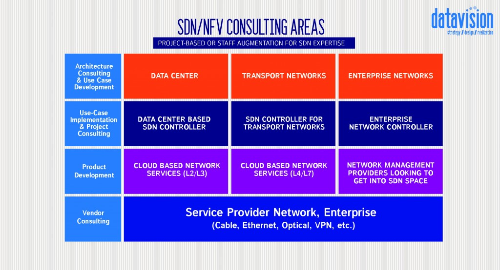 SDN/NFV Consulting Areas - Project-based or staff augmentation for SDN Expertise
