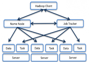 Node to Node Hadoop Network Engineering Cluster
