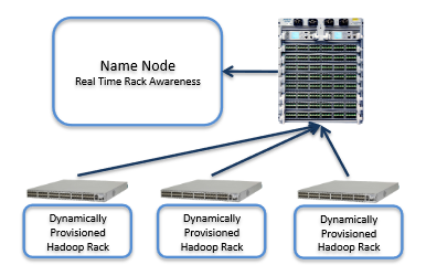 Hadoop Network Engineering Layer 3 Network