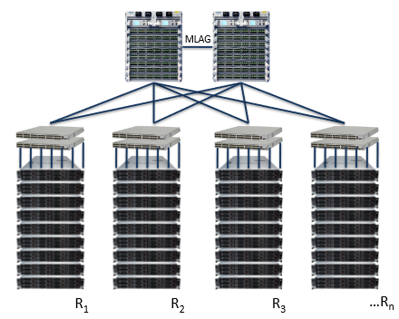 Hadoop Network Engineering Rack Awareness