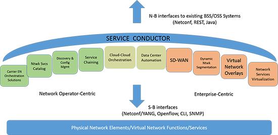 Meet The Network Virtualization Experts | Datavision