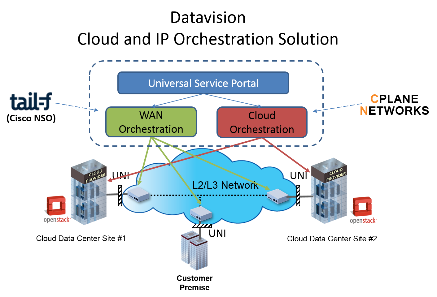 IP-Cloud Orchestration System